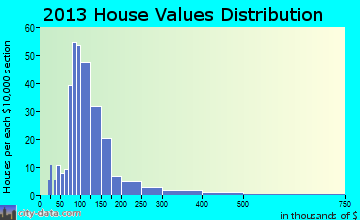 Orwell home values distribution