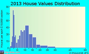 Starksboro home values distribution