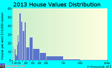 Dorset home values distribution