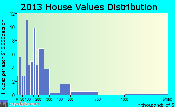 Peru home values distribution