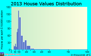 Shaftsbury home values distribution