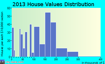 Weed home values distribution