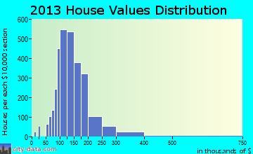 Essex home values distribution