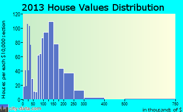 Hinesburg home values distribution
