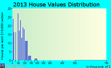 Weedpatch home values distribution