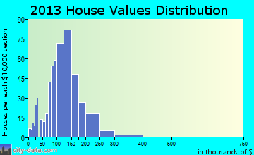 Westford home values distribution