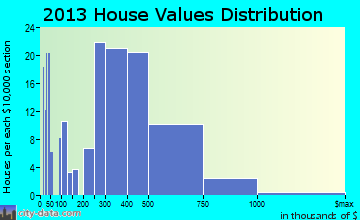 West Bishop home values distribution