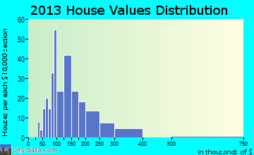 North Hero home values distribution