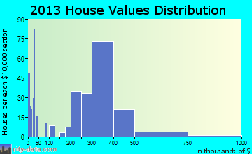 West Athens home values distribution