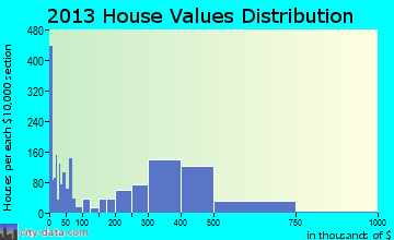 West Carson home values distribution
