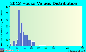 Jay home values distribution