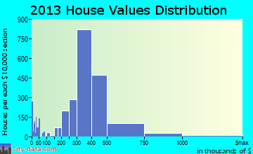 West Covina home values distribution