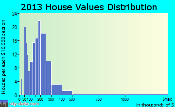 Killington home values distribution