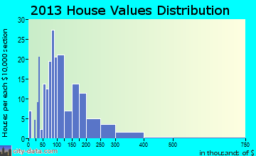 Middletown Springs home values distribution
