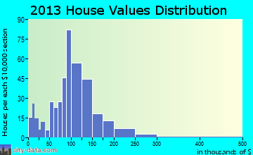 Duxbury home values distribution