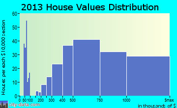 Westlake Village home values distribution