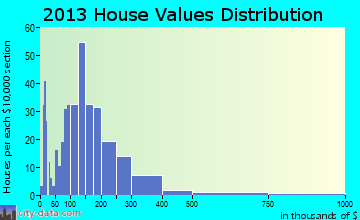 Waitsfield home values distribution