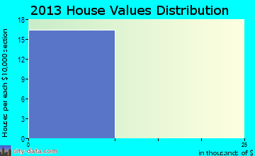 Westley home values distribution