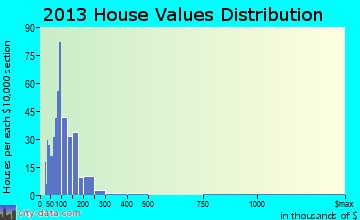 Whitingham home values distribution