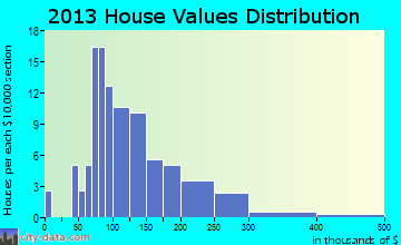 Windham home values distribution