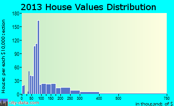 West Modesto home values distribution