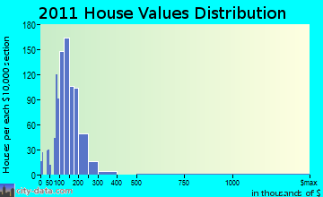 Barre home values distribution
