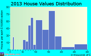 Bellows Falls home values distribution