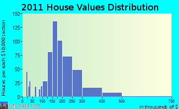 Brattleboro home values distribution