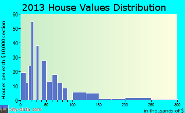 Lisman home values distribution