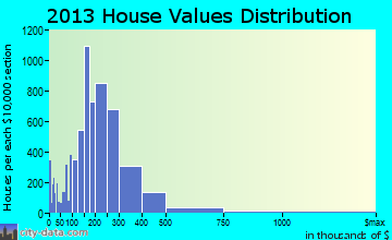 Suffolk home values distribution