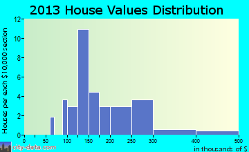 Surry home values distribution