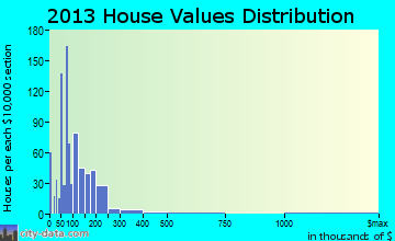 Tazewell home values distribution