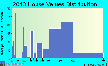 Triangle home values distribution