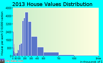 Virginia Beach home values distribution