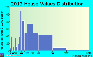 Williamsburg home values distribution