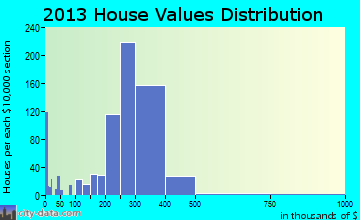 West Puente Valley home values distribution