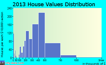West Springfield home values distribution