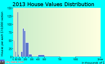 Weyers Cave home values distribution