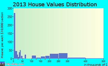 Windsor home values distribution