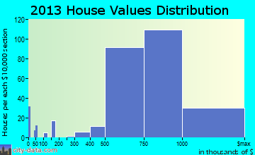Wolf Trap home values distribution