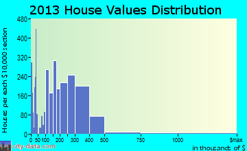 West Sacramento home values distribution