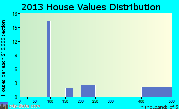 Yorktown home values distribution