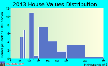 Accomac home values distribution