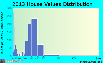 West Whittier-Los Nietos home values distribution