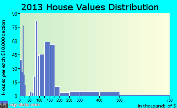 Appomattox home values distribution