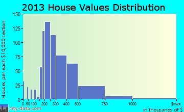 Bailey's Crossroads home values distribution