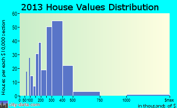 Berryville home values distribution