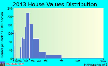 Blacksburg home values distribution