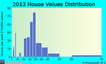 Blue Ridge home values distribution
