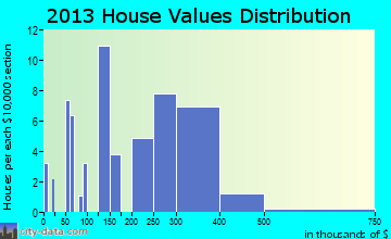 Boyce home values distribution
